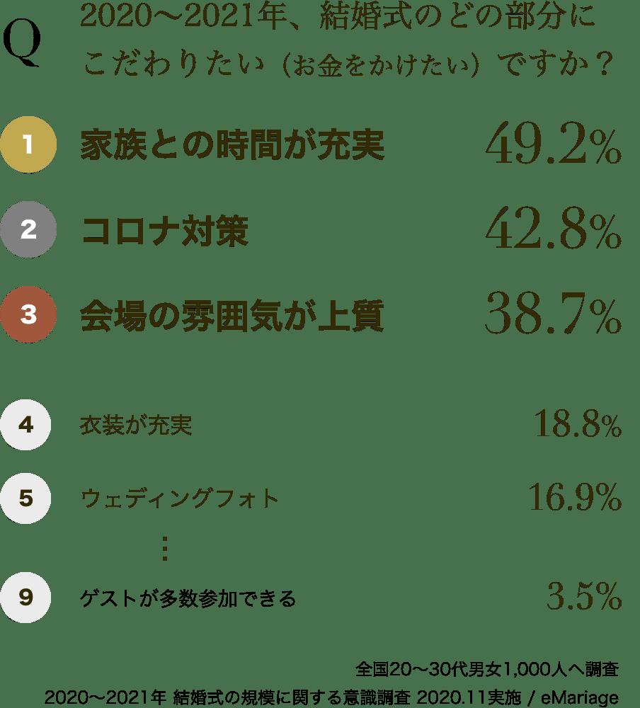 2020〜2021年、結婚式のどの部分にこだわりたい(お金をかけたい)ですか? 1位:家族との時間が充実(49.2%)、2位:コロナ対策(42.8%)、3位:会場の雰囲気が上質(38.7%)、4位:衣装が充実(18.8%)、5位:ウェディングフォト(16.9%) … 9位:ゲストが多数参加できる(3.5%) 全国20〜30代男女1,000人へ調査。2020〜2021年 結婚式の規模に関する意識調査 2020.11実施 / eMariage